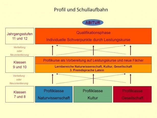Profil und Schullaufbahn 11-15