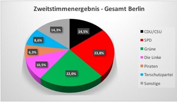 Ergebnis Berlin